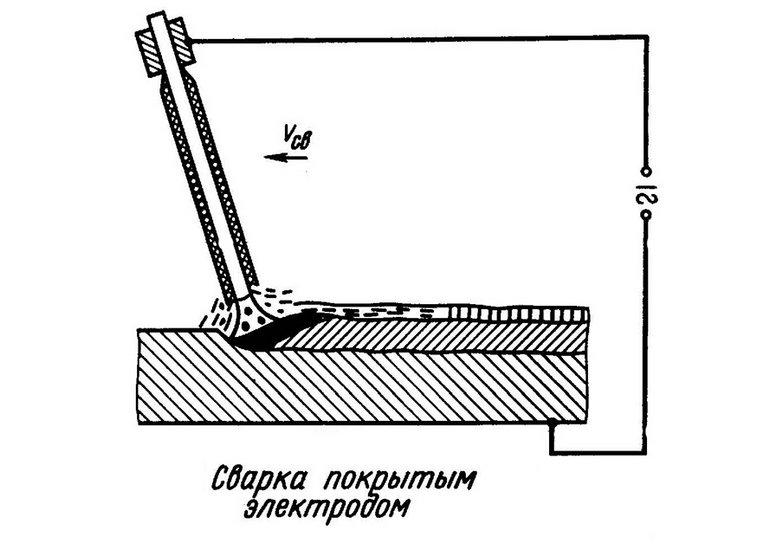 Дуговая сварка покрытым электродом - Диском - Сварка