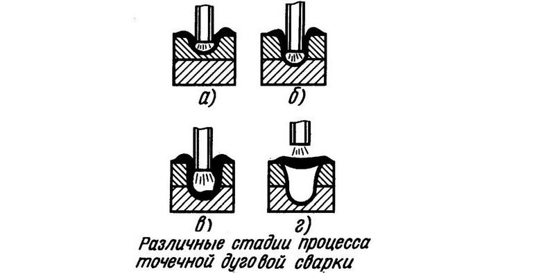 Стадии процесса точечной дуговой сварки - Диском - Сварка