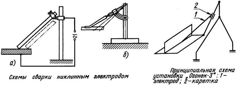 Схема сварки наклонным  электродом дуговой сварки покрытым электродом - Диском - Сварка