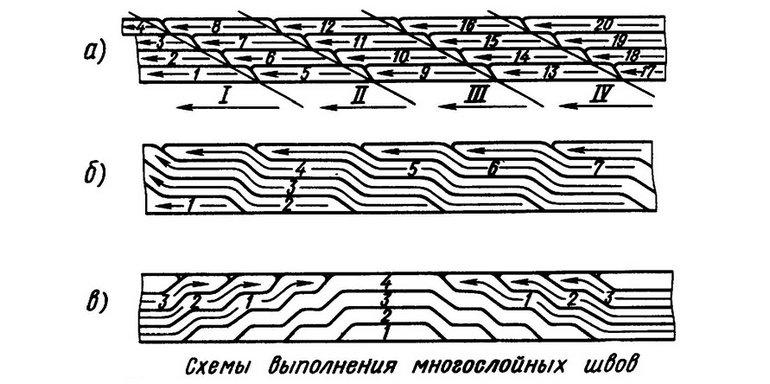 Схемы выполнения многослойных швов дуговой сварки покрытым электродом - Диском - Сварка