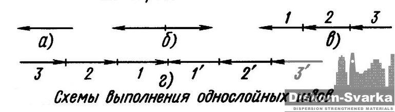 Схемы выполнения однослойных швов - Диском - Сварка