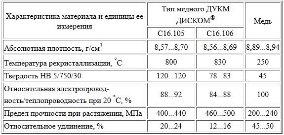 Высокоресурсные сопла ДУКМ для плазменных горелок - Диском - Сварка