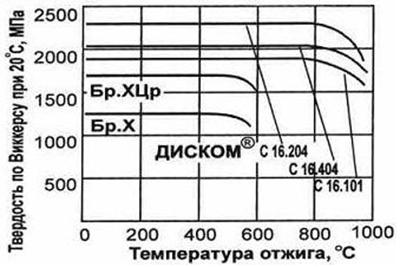Сравнение материала ДУКМ и БРХ БРХЦр - Диском - Сварка