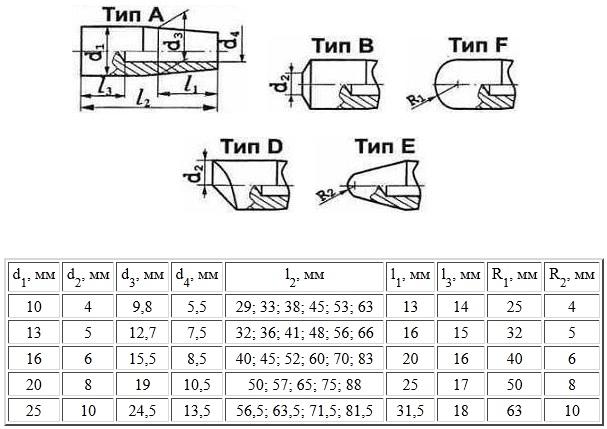 Стандартные типовые электроды для контактной точечной сварки по ГОСТ 14111 с наружным конусом 1 10 ДУКМ - Диском - Сварка